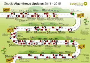 Google Updates 2011 - 2015