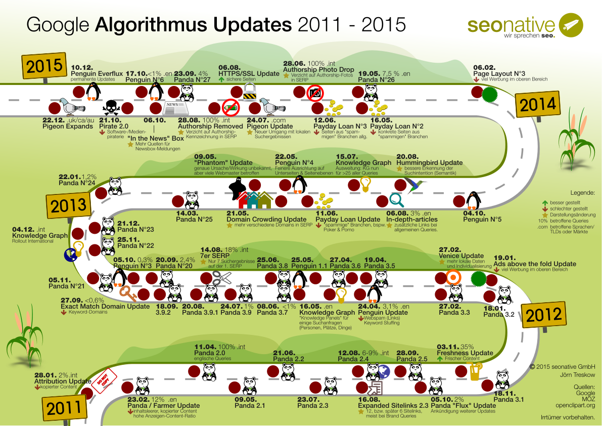 Infografik: Google Algorithmus Updates 2011 – 2015 / 2 Poster zu ...