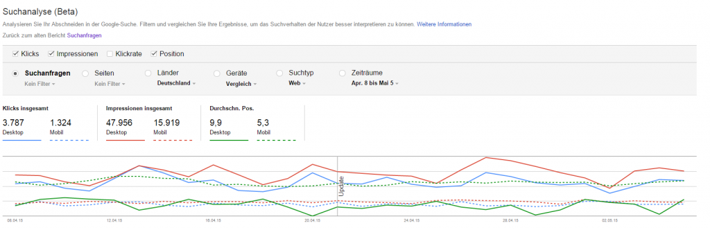 Suchanalyse Bericht Webmaster Tools