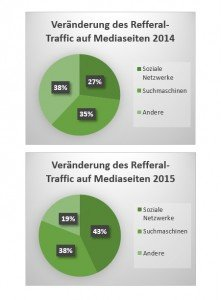 Diagramm Refferal-Traffic