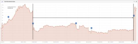 3 Jahre lang kein Update des Penguin-Berechungsergebnisse bei diesem großen deutschen Onlineshop. Nachdem mit der neusten Version von Penguin nur noch die einzelnen URLs algorithmisch abgestraft werden, und nicht mehr die ganze Top-Level-Domain, ist diese Website ein Profiteur des Penguin 4.0 Updates