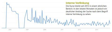 Kurvenverlauf Google Trends zum Begiff interne Verlinkung