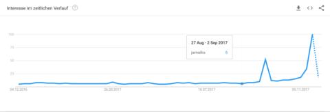 """Nach der Bundestagswahl stieg die Suche nach """"Jamaika"""" erheblich an. Ein Signal, durch das Google """"hot topics"""" identifiziert."""