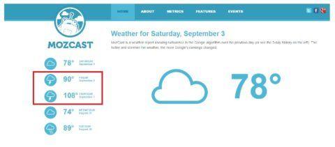 MozCast SEO Wetter Bericht, zu die Ausschläge von Freitag und Samstag mit sehr warem SEO Tagen.