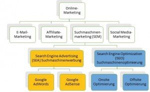 Schaubild Onlinemarketing