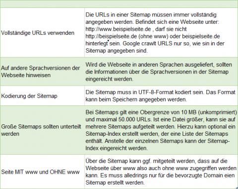 Sitemap, alle wichtigen Richtlinien in einer Auflistung
