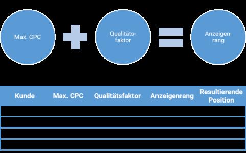 Anzeigenrang Quality Score