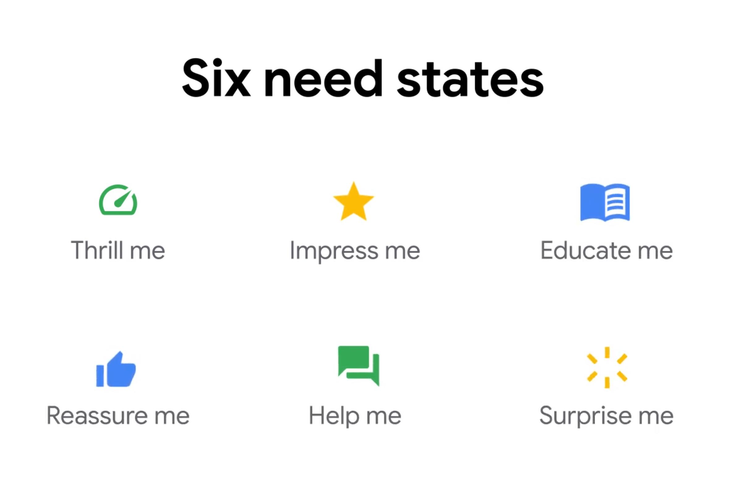 Suchintention nach Google