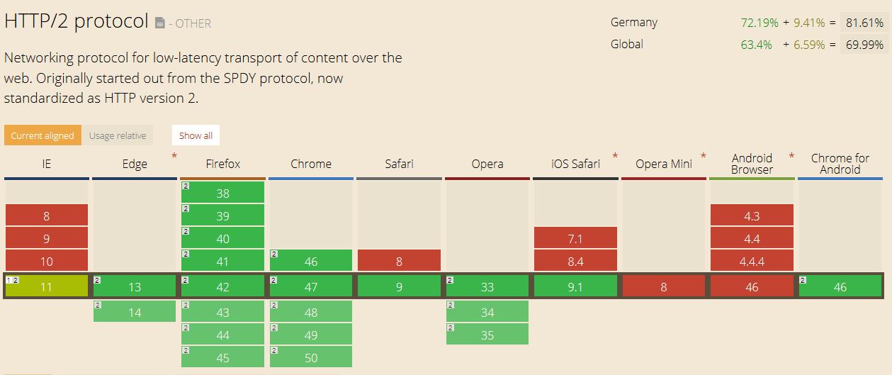 Übersicht der Browser die HTTP/2 unterstützen