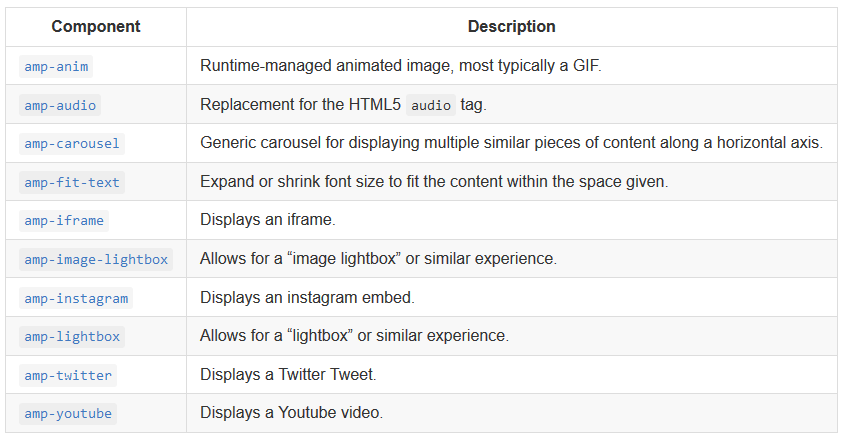 Unterstuetzte Medienformate in Google AMP-HTML