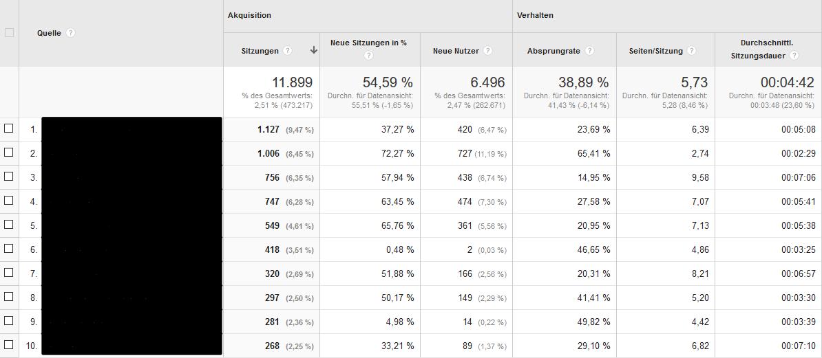 Referral Traffic als SEO KPI in Google Analytics