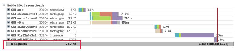 Anzahl Requests Google AMP Webseite