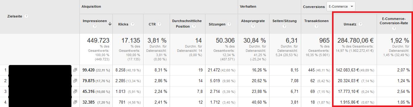 SEO-Kennzahlen: Conversionrate und resultierter Umsatz in Google Analytics