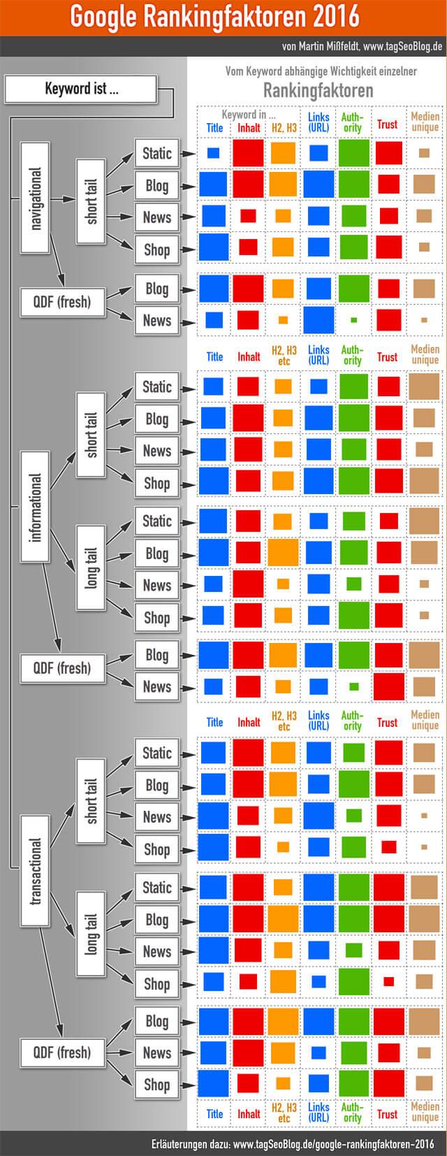 SEO Rankingfaktoren 2016 - Infografik von Martin Mißfeldt (tagseoblog.de)