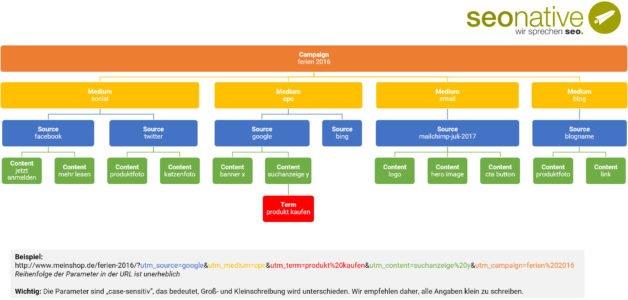 UTM Parameter Diagramm